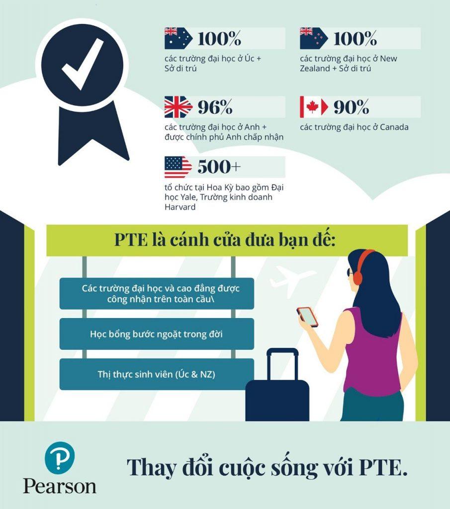 PTE A được công nhận rộng rãi trên toàn thế giới