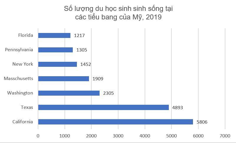Thống kê số du học sinh Việt Nam tại các tiểu bang của Mỹ năm 2019